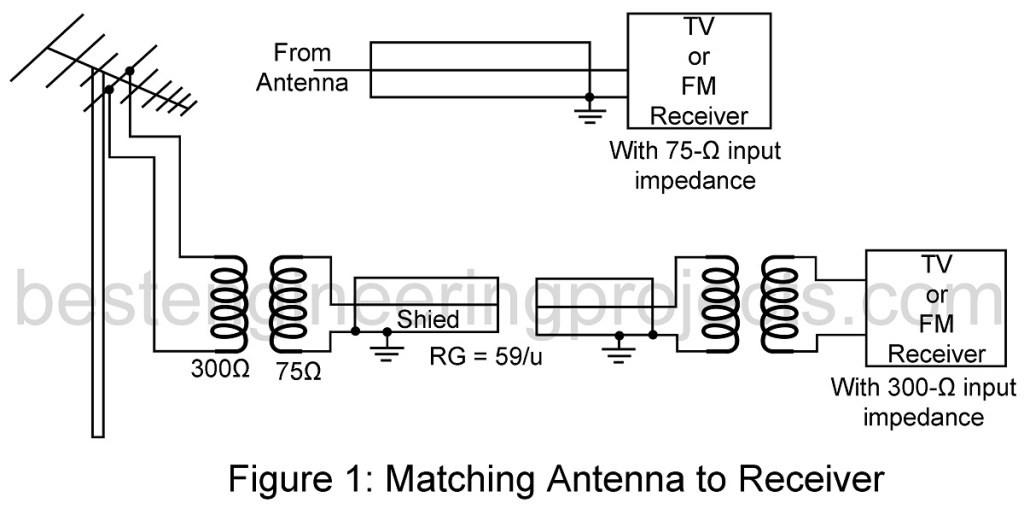 matching antenna to receiver