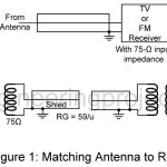 TV | FM Antenna Installation
