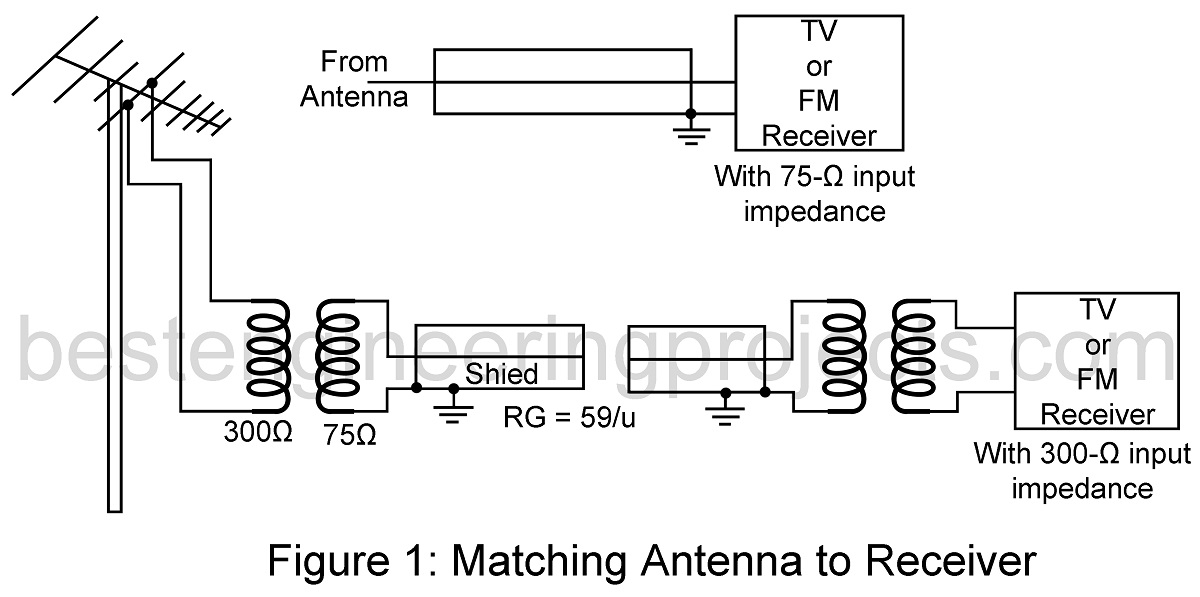 Tv fm antenna installation best engineering projects the second path is down the lead in wire and into the equipment that is connected to it to protect against this lighting greentooth Choice Image