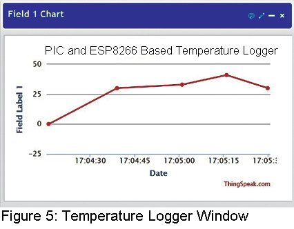 temperature logger window