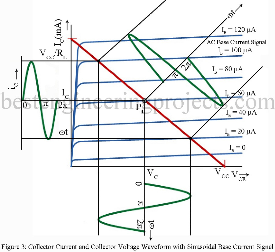 current and voltage waveform of ce amplifier