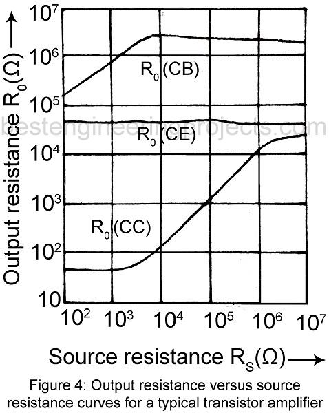 output resistance versus source resistance curve for transistor amplifier