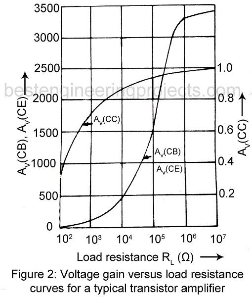 voltage gain versus load resistance of transistor amplifier