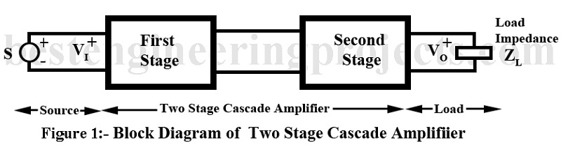 block diagram of two stage cascade amplifier