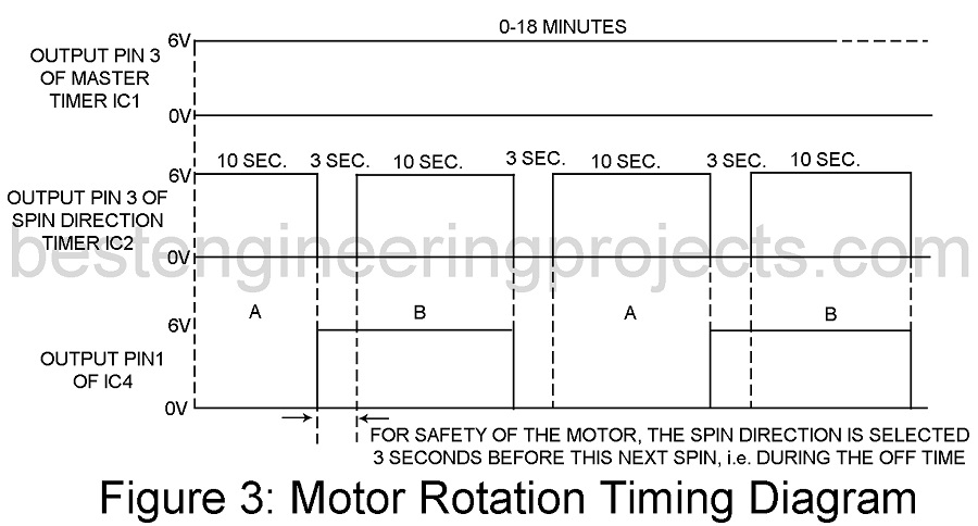 timing diagram for motor rotation