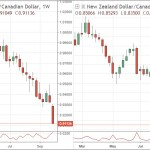 Australian Dollar, New Zealand Dollar Exchange Rate News