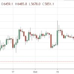 Bitcoin chart news and forecast