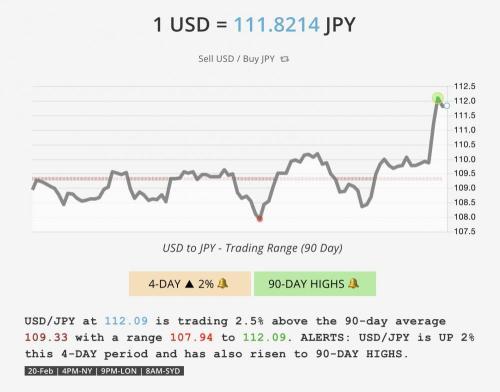 USD/JPY rate spike