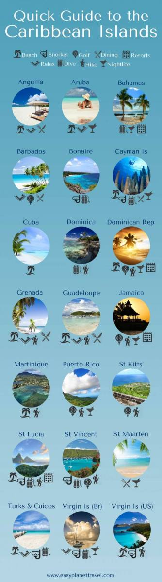 Quick Travel Guide for the Caribbean