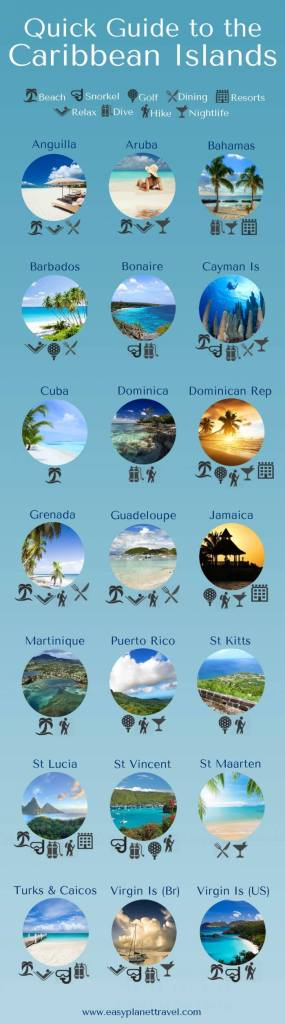 nfographic Guide to Caribbean