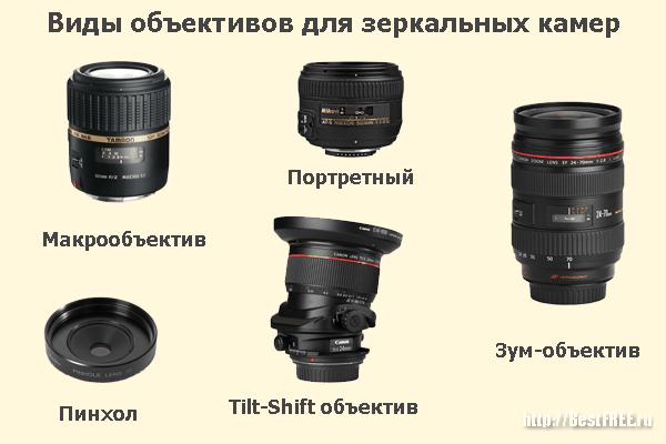 всего обозначения фотокамер широкоугольных и стандарт деда управлении буровых