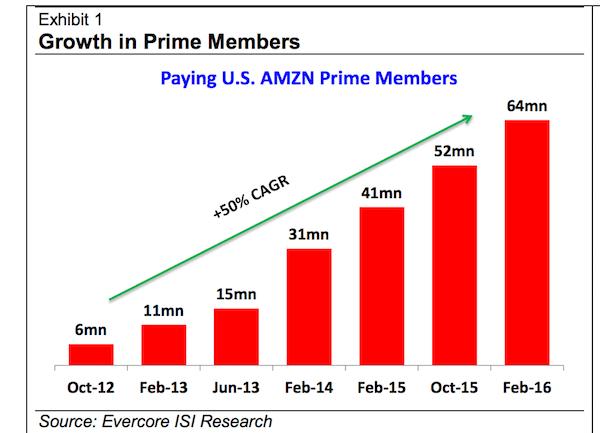 Amazon-prime-members-2016