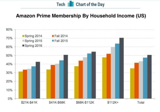 amazon-prime-membership-income