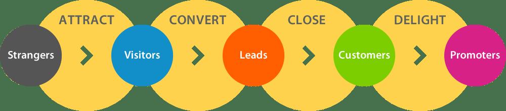 how digital marketing works
