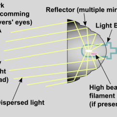 Led Halogen Bulb Diagram Single Volume Pot Wiring Projector Vs Reflector Headlights: Which Is Best?