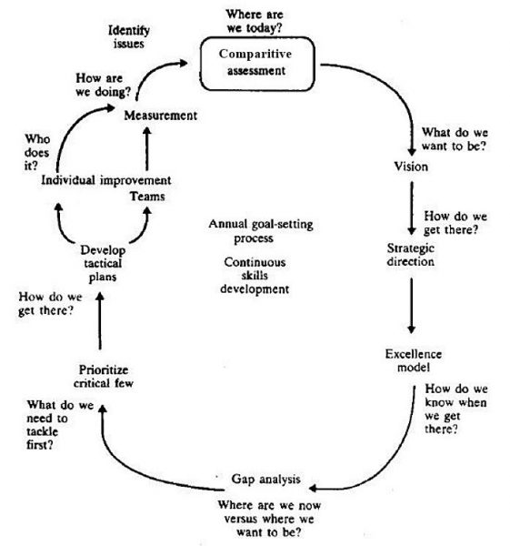 Continuous improvement in therapy