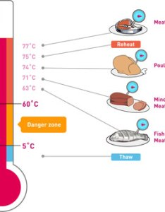 Temperature guide for induction cooking check also rh bestinductioncooktopreview