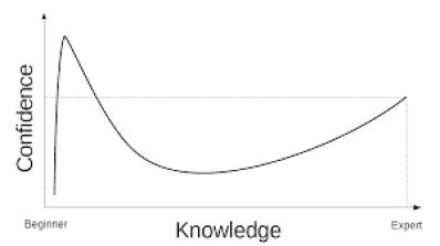 Image result for dunning kruger effect