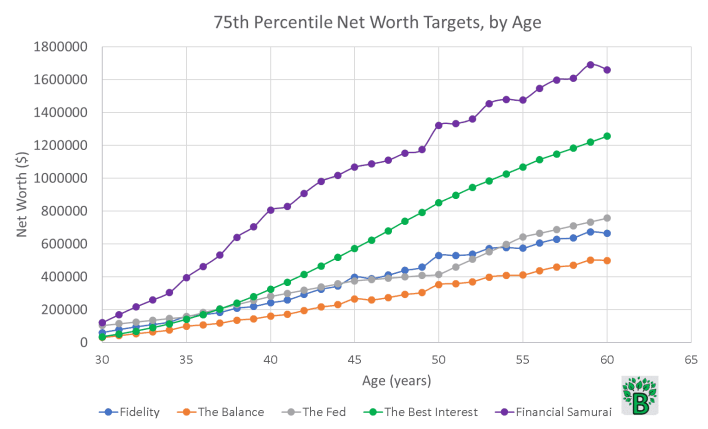 75th percentile net worth targets