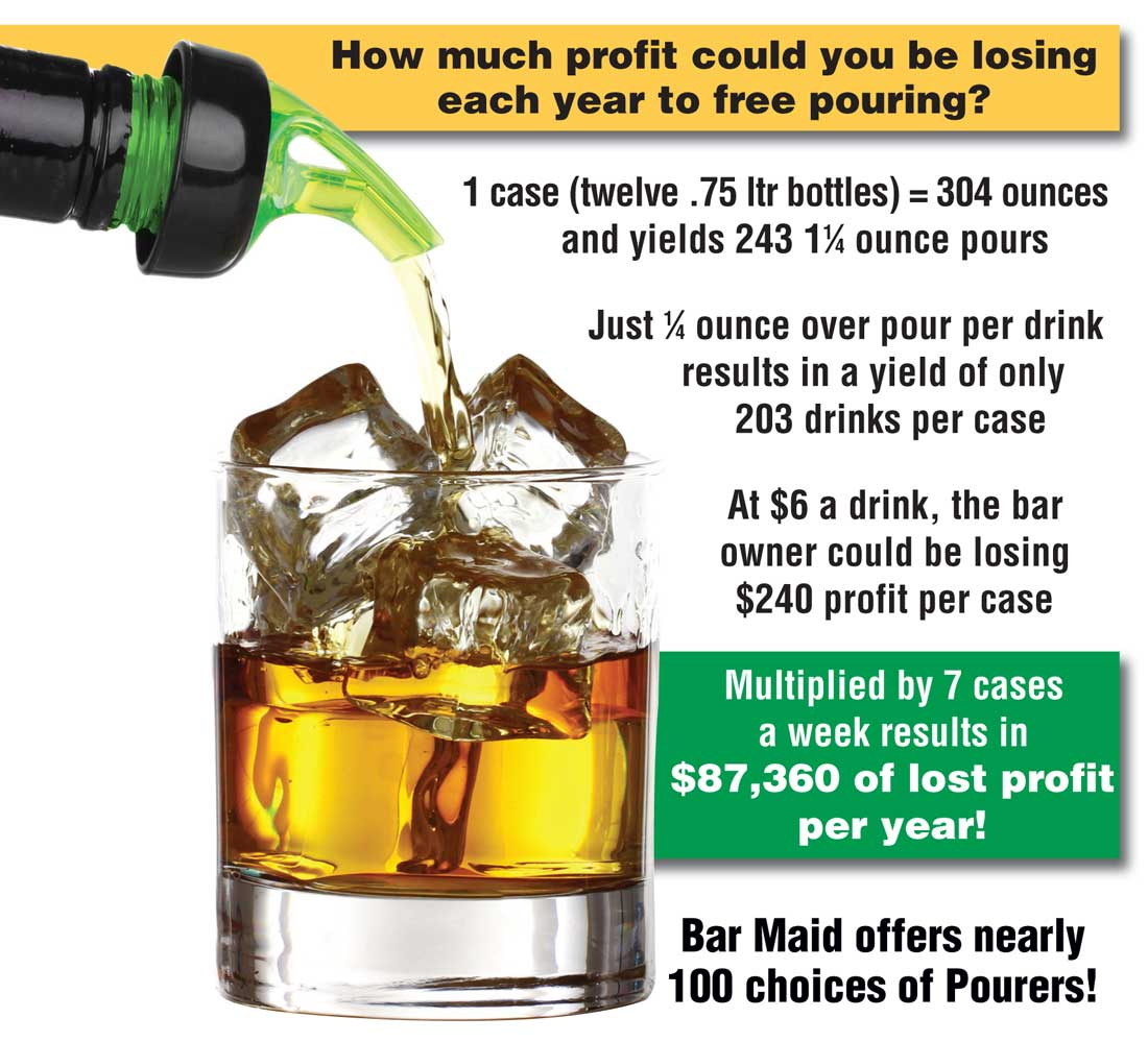 Profit Loss with Free Pouring