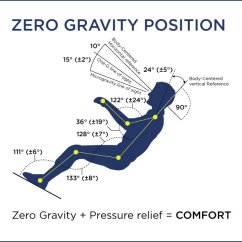 Chairs For Sleeping Discount Beach Lift As Beds How Good Are They Diagram Of A Body In The Zero Gravity Position