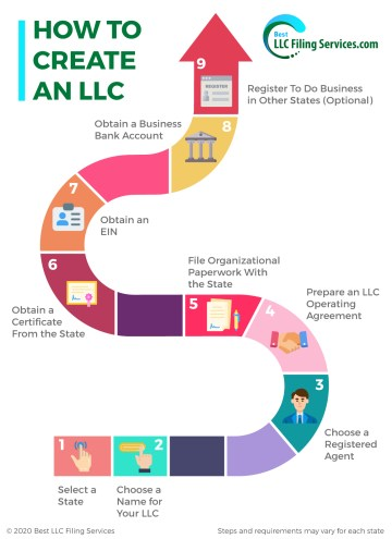 9 Steps To Form An LLC Infographic