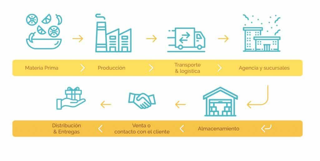 cadena-de-suministro-best-logistic
