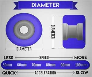 DIAMETER OF THE WHEELS
