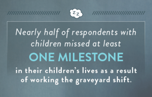 nearly-half-of-respondents-with-children-missed-at-least-one-milestone-in-their-children's-lives-as-a-result-of-working-the-graveyard-shift