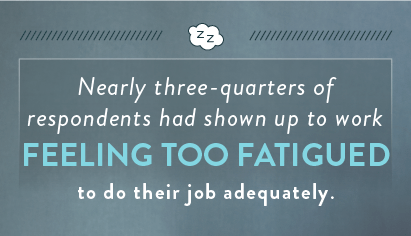 nearly-three-quarters-of-respondents-had-shown-up-to-work-feeling-too-fatigued-to-do-their-job-adequately