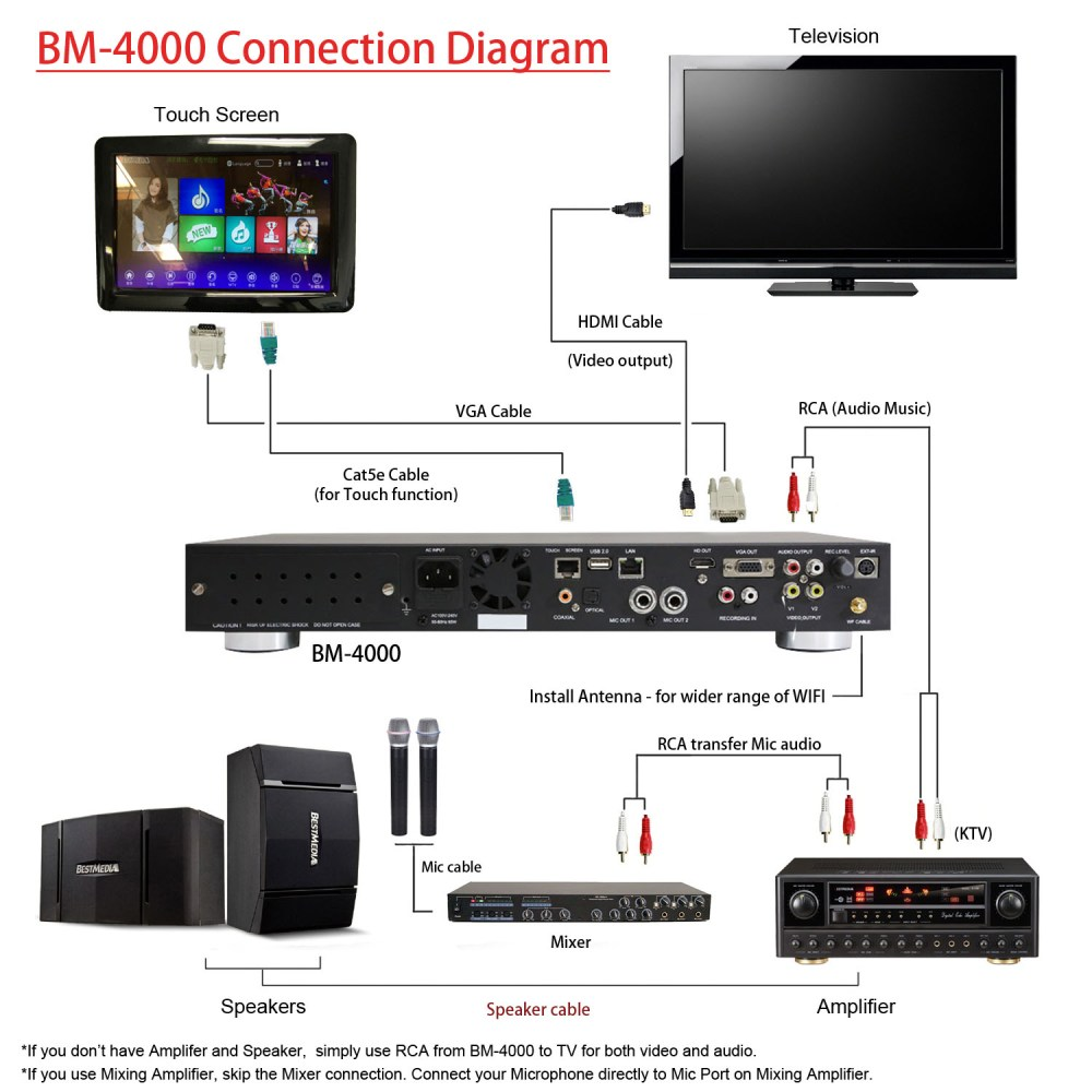 medium resolution of  a no sound from microphone if audio output is hdmi please note that the hdmi video and audio s content are digital while audio l r of av component are