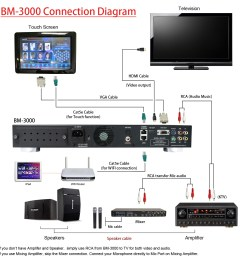 bm 3000 connection diagram 1 basic karaoke machine required bm 3000 karaoke system basic microphone set of 2 tv [ 1500 x 1500 Pixel ]