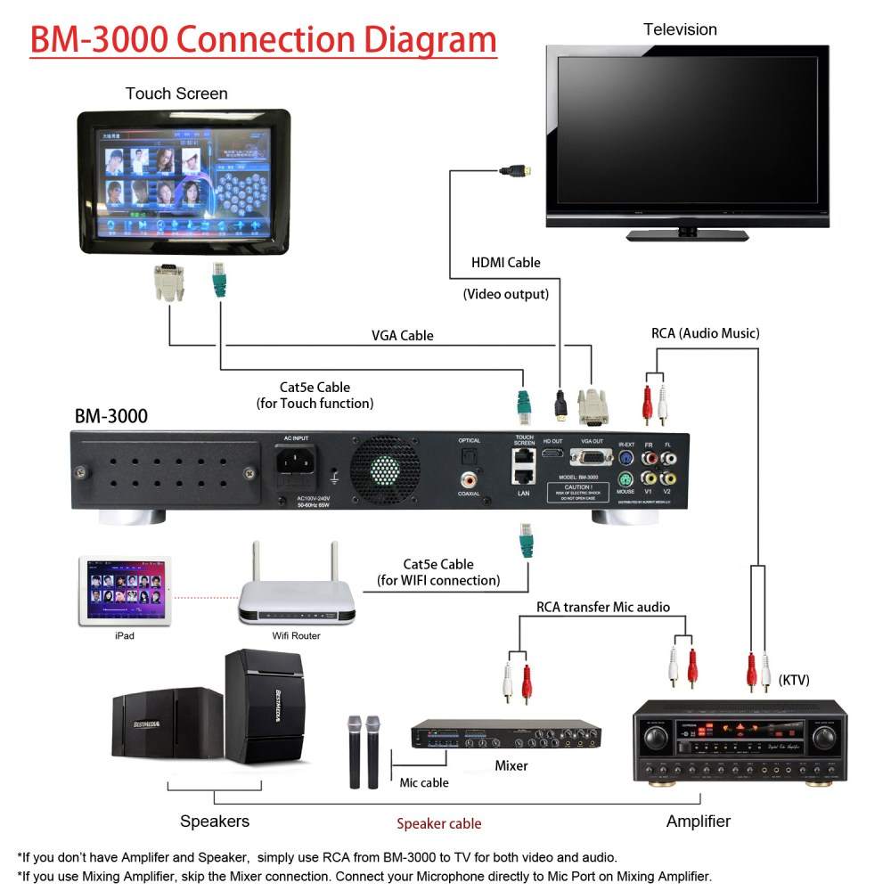medium resolution of bm 3000 connection diagram 1 basic karaoke machine required bm 3000 karaoke system basic microphone set of 2 tv