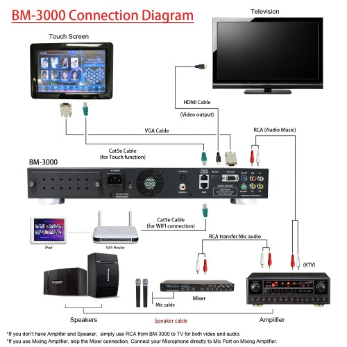 small resolution of bm 3000 connection diagram 1 basic karaoke machine required bm 3000 karaoke system basic microphone set of 2 tv
