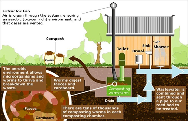 how-does-composting-toilet-work