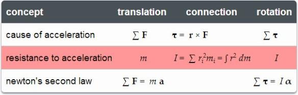 equations_newton