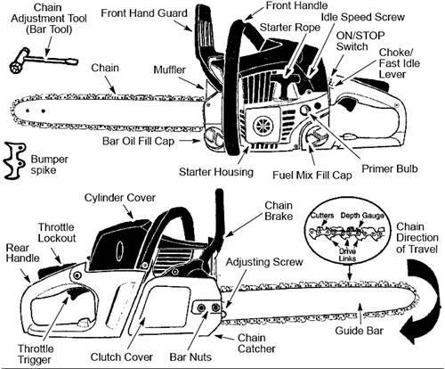 Mcculloch Trimmer Fuel Line Diagram, Mcculloch, Free