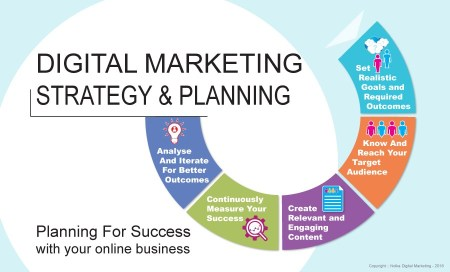 Digital marketing strategy and planning