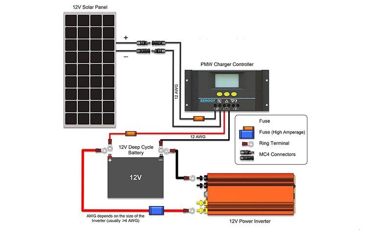12v solar panel wiring diagram pioneer deh p4400 diy generator with renogy – portable power