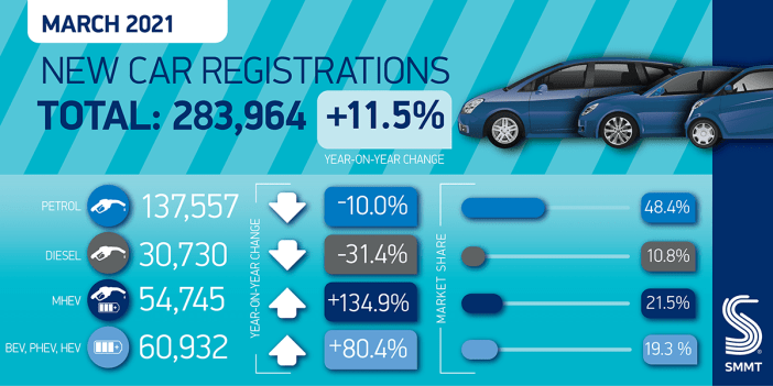 UK electric vehicle registrations double