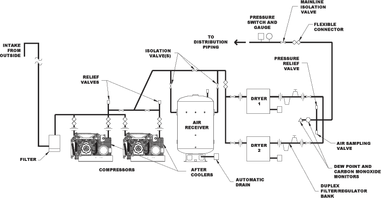 Ohio Medical Oil-Less Reciprocating Piston Air Compressors