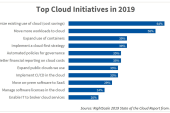 Cloud cost control becoming a leading issue for businesses