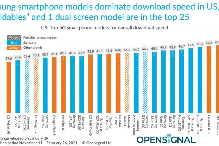 iPhone 12 has a 5G speed problem as study reveals Samsung dominance