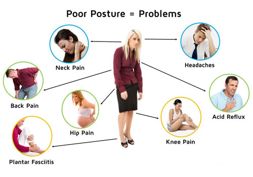 Why Is Posture Important  BestRaterscom