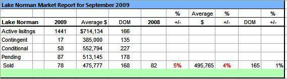 Lake Norman Real Estate's September 2009 Sales Analysis