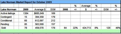 Lake Norman Real Esate October 2009 Sales Analysis