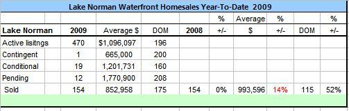 Lake Norman Waterfront Home Sales 2009