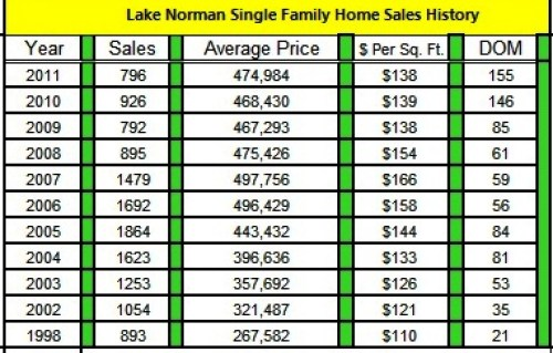 Lake Norman Annual Sales Analysis by year