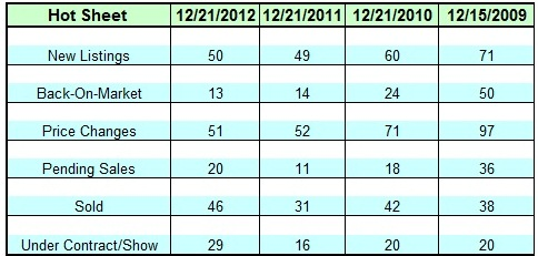 Lake Norman Real Estate's December 2012 4 year Hot Sheet Chart