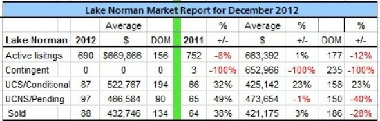 Lake Norman Real Estate's December 2012 Sales analysis